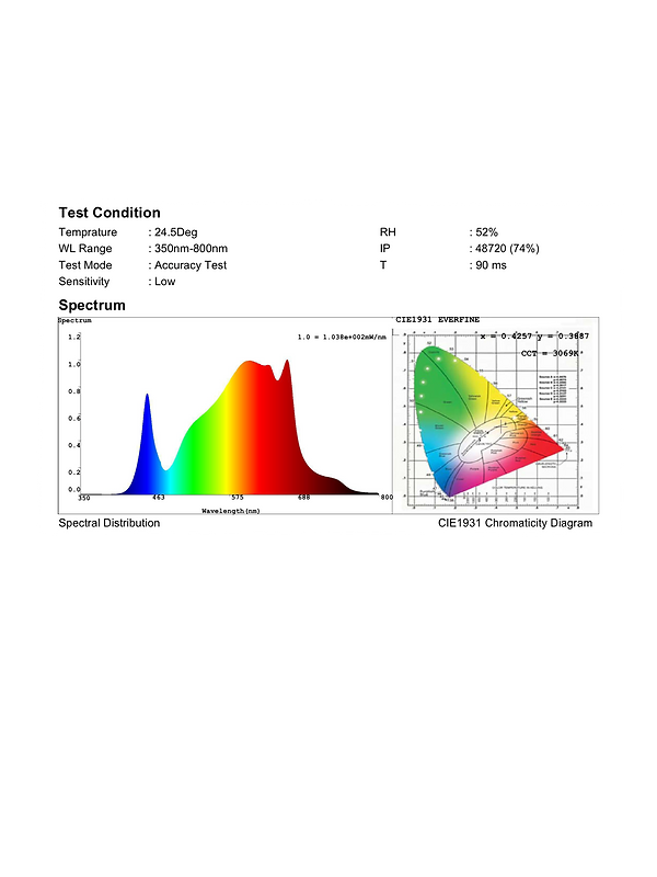 QGLED LED Spectrum Chart