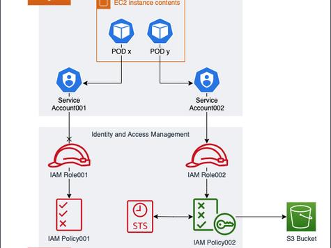 How to use AWS IAM role on AWS EKSPODs