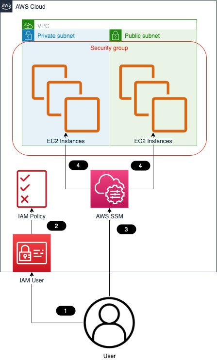 How the AWS Systems Manager as Bastion to access EC2 via SSH