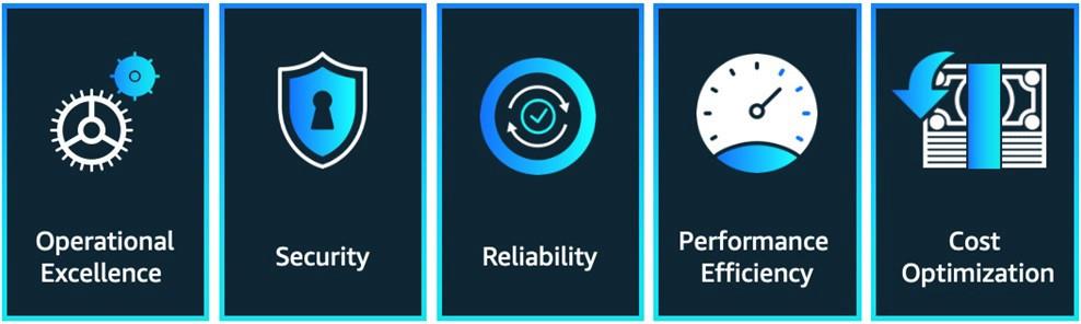 AWS Well-Architected Framework five pillars