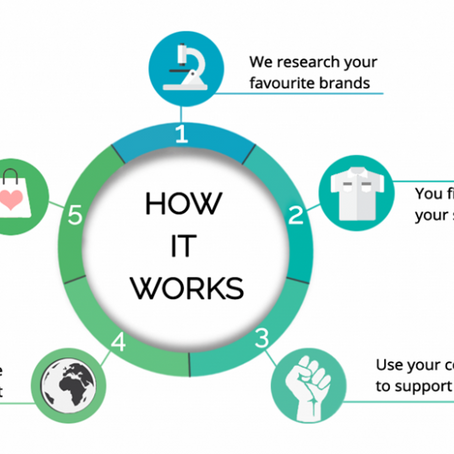 What goes into a brand ranking?