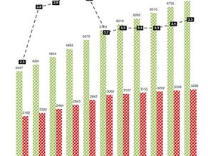 7,4 процента составит среднегодовой темп роста в сельском хозяйстве до 2025 года