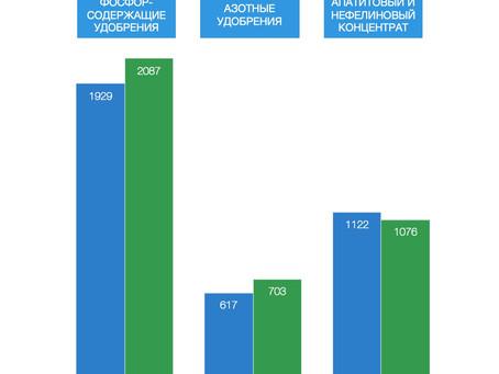 """Продажи удобрений """"ФосАгро"""" показали рост на 9,6 процентов в 1 квартале 2020 г."""