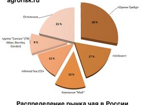 80% российского рынка чая контролируют 5 компаний