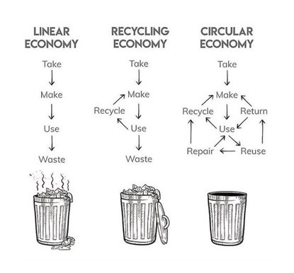 The Circular Economy in Waste Management