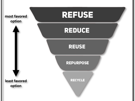 The 5 R's of Environmental Responsibility:THE ROAD TO A SUSTAINABLE WORLD