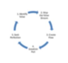 lean management 5 steps large - Copy - C