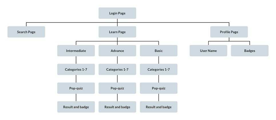 information-architecture-talkinenglish.p