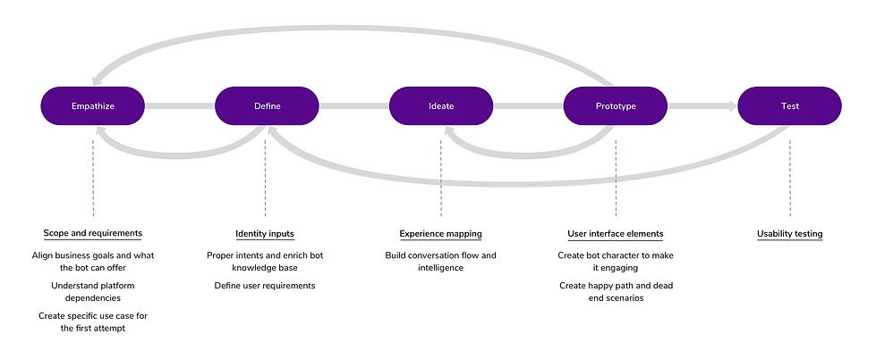 Design Thinking Process - Contextual Int