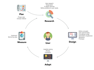 Example of UX Process. Icons from https://www.flaticon.com/