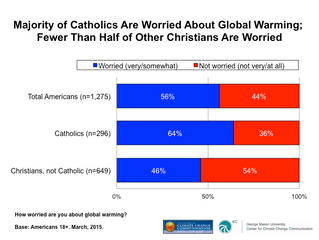 American Catholics Worry About Global Warming and Support U.S. Action