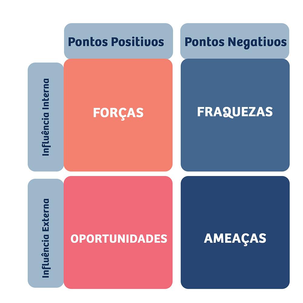 Diagrama da Análise SWOT. Forças: formada por pontos positivos com influência interna. Oportunidade: pontos positivos com influência externa. Fraqueza: pontos negativos com influência interna. Ameaças: pontos negativos com influência externa.