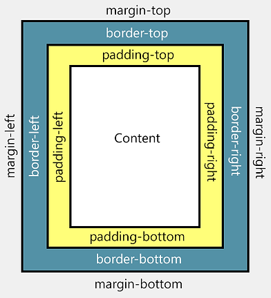difference-between-margin-padding-css-pr