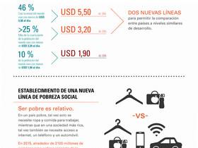 La pobreza: mucho más que el ingreso