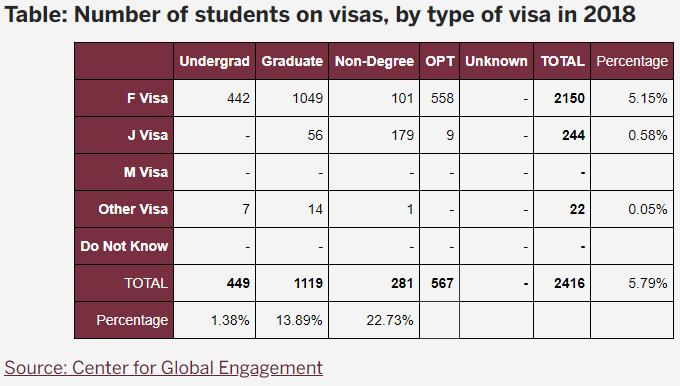 International students at FSU