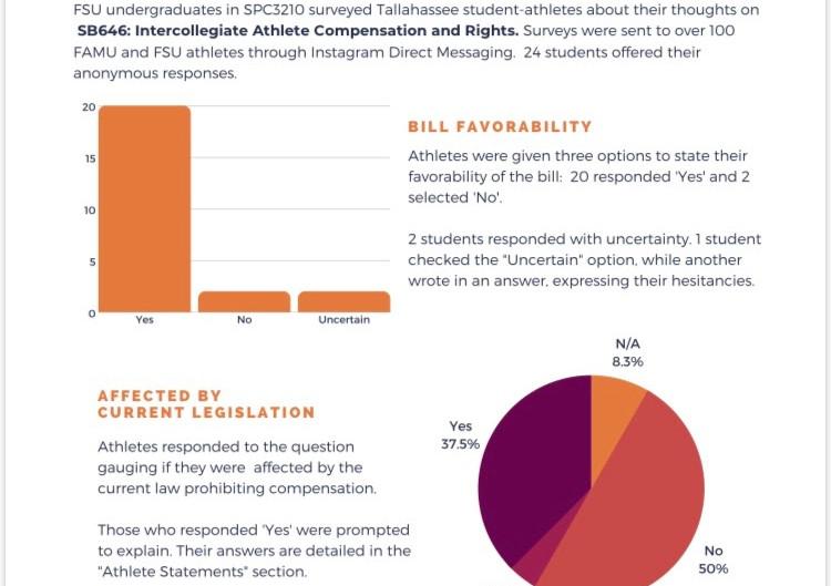Name, Image & Likeness Bill in an FSU Context