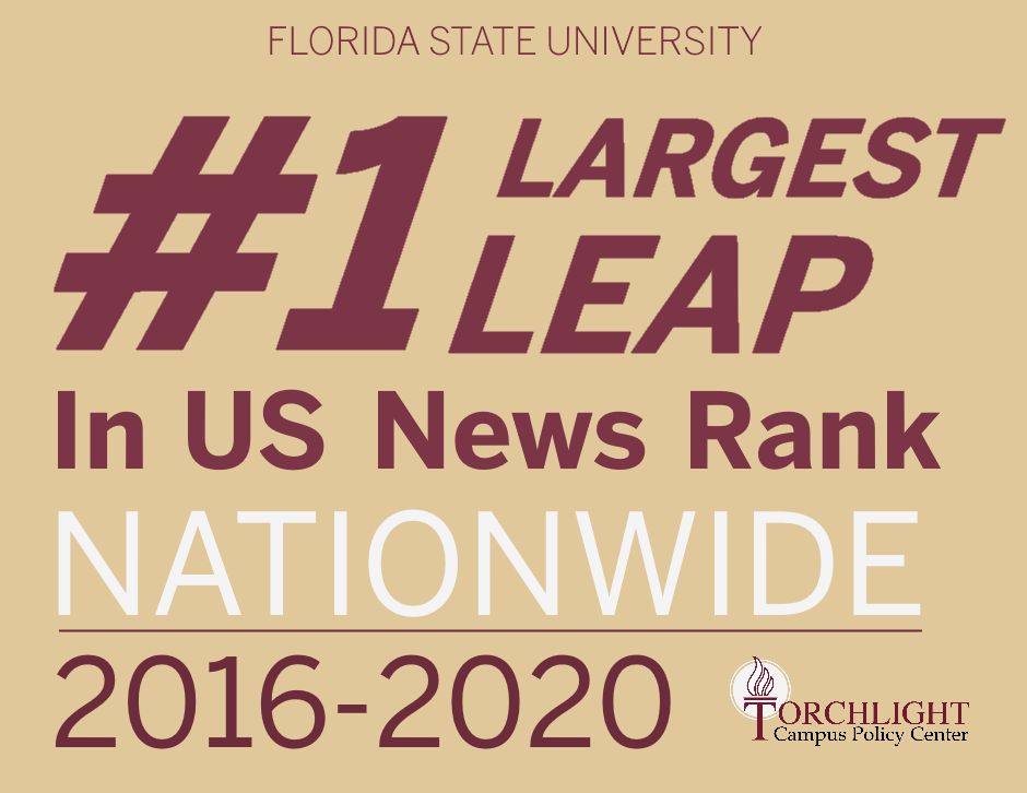 #1 Largest Leap in US News Rank Nationwide, 2016-2020