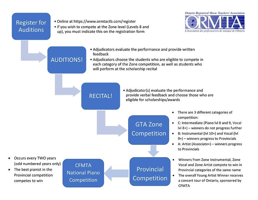 ORMTA Infographic.jpg