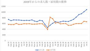 2019年からの求人数・雇用数の推移