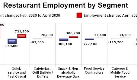 飲食業界の従業員数の増加