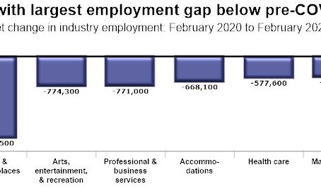 2月のレストランの雇用は増加