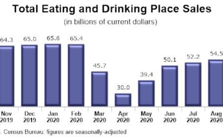 9月の飲食業の売上2.1%増加