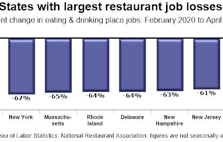 州別で異なる飲食業の雇用増加率
