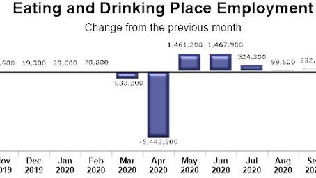 飲食業界の雇用増は鈍化