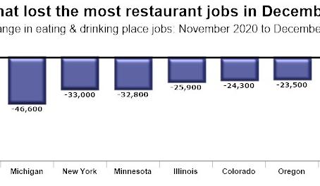20年12月は、42州で飲食業の雇用が減少