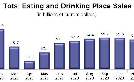 20年12月の飲食業界の売り上げ悪化