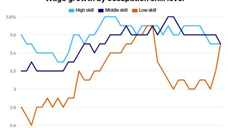 米国の賃金、COVID-19以前の状態を上回るまで回復