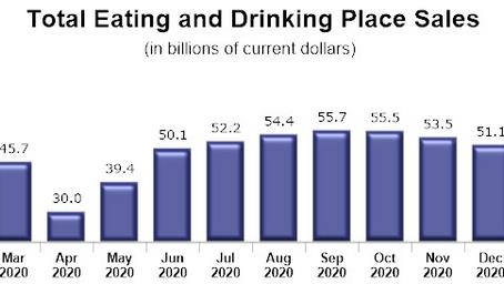 1月の全米でのレストランの売り上げは増加