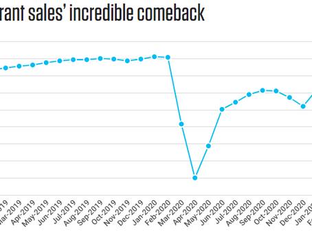 3月のレストランの売り上げは完全回復間近