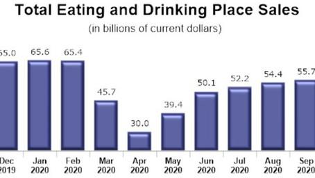 レストランの売上、前月比で減少