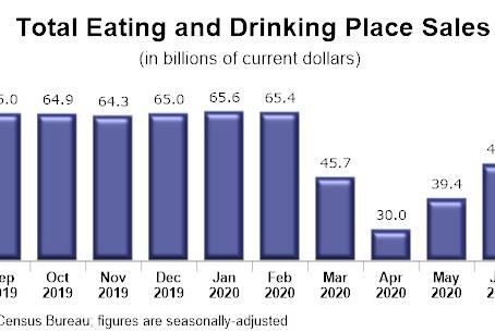 飲食店の売上、3か月連続で増加