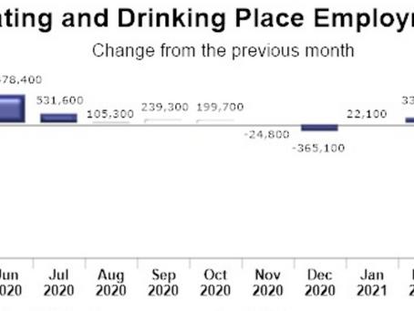 飲食業は18.7万人の雇用増加