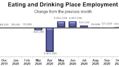 11月の飲食業での雇用は減少