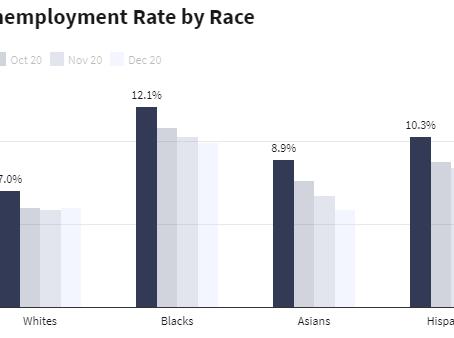 失業率、20%