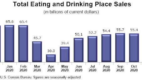 11月のレストランの売上高、2か月連続で減少