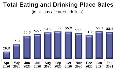 4月の消費者のレストランでの支出は増加