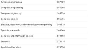 米国での大卒者の初任給が過去最大に