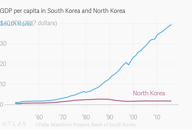Chart D - S. & N. Korea