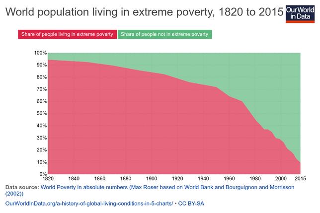 Chart B - World Poverty