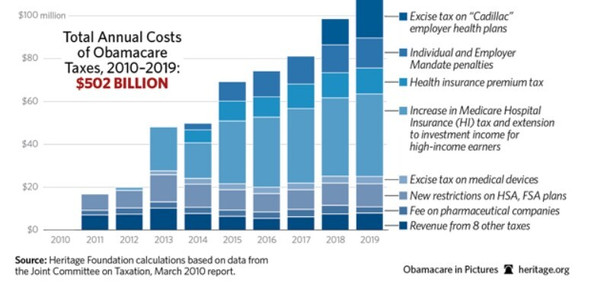 Chart D - Annual Cost of ACA