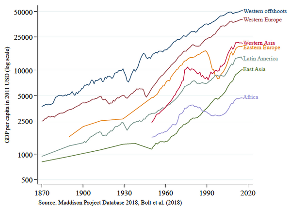 Chart C - GDP PC 2011