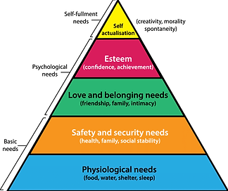 Maslows-1943-hierarchy-of-needs.png