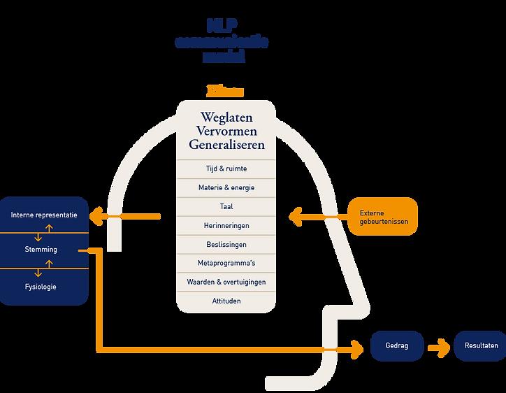 NLP communicatiemodel.png