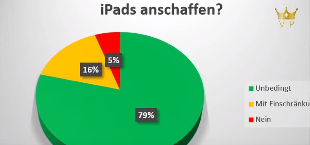 Umfragen in der VIP GmbH Vitalisten Intensivpflege