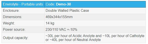 demo unit chart.PNG