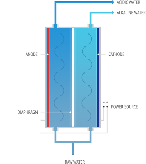 ionizer chart pic.png